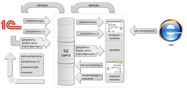 Интеграция сайтов и 1С