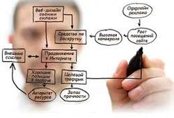 Как выбрать хорошего SEO оптимизатора что бы продвинуть свой сайт