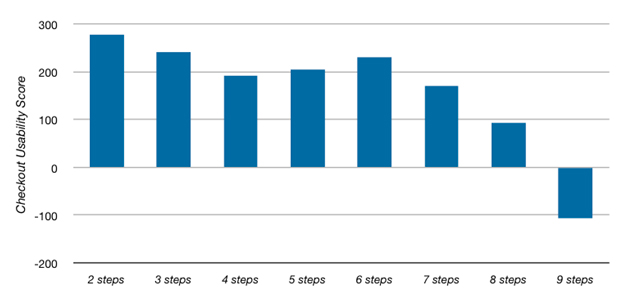 Количество шагов оформления заказа к удобству в пользование