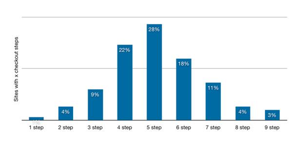 Количество шагов в оформление заказа, по данным 100 топовых интернет магазинов